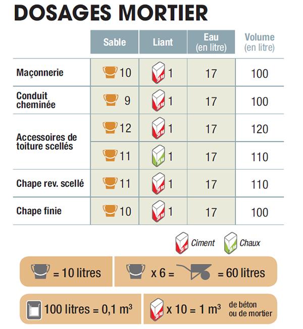 Comment Reussir Le Dosage De Mortier Pour Une Chape Pavebeton