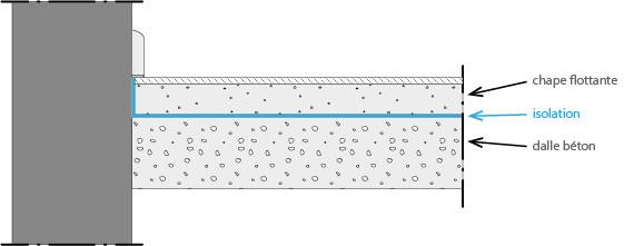 chape flottante sur isolation et dalle de beton