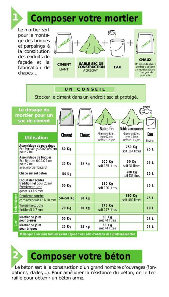 faire le mortier (dosage et proportions)