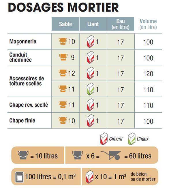 Mortier Dosage Types Methodes De Preparation Pavebeton