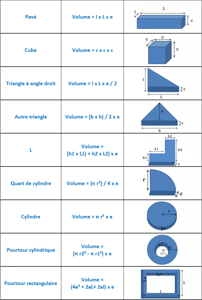 Calcul volume béton