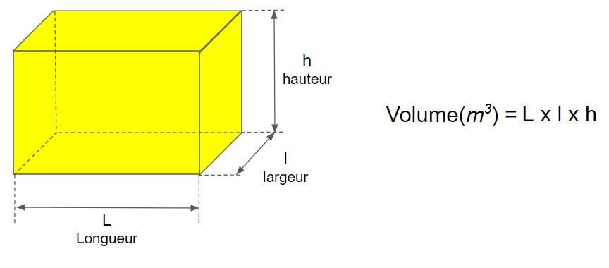 volume beton fondation