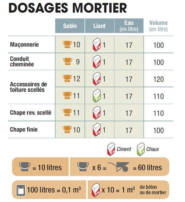 preparer dosage mortier